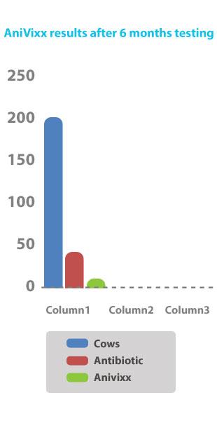 Anivixx Test Results